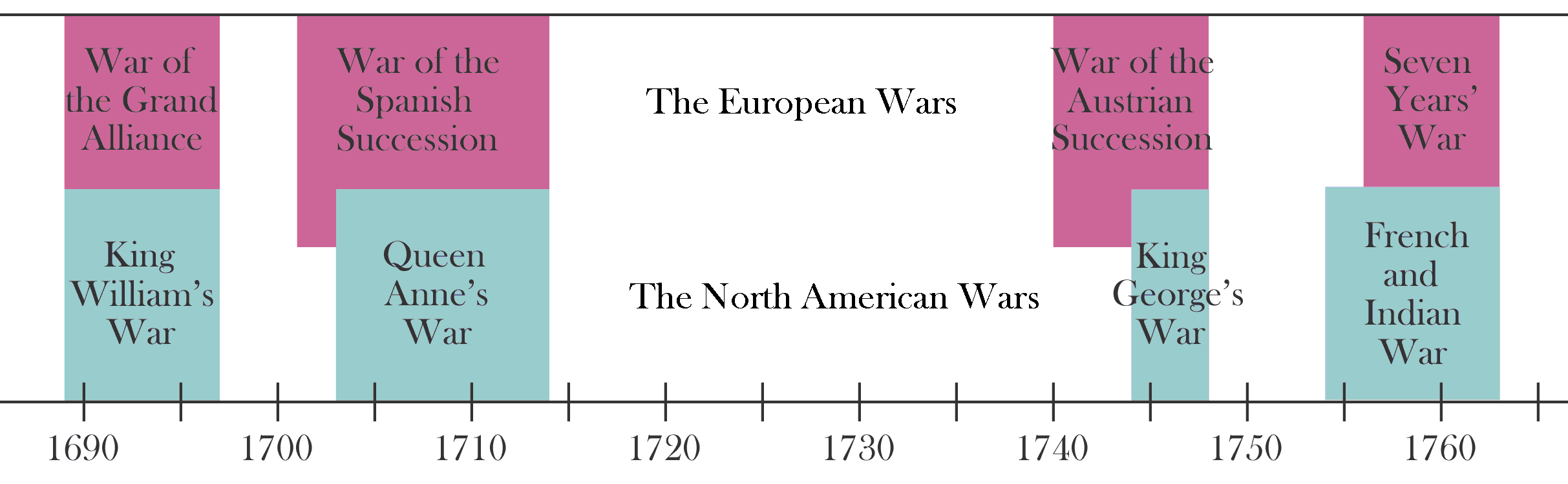 Imperial_Wars_timeline